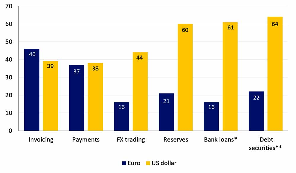 Role of Euro