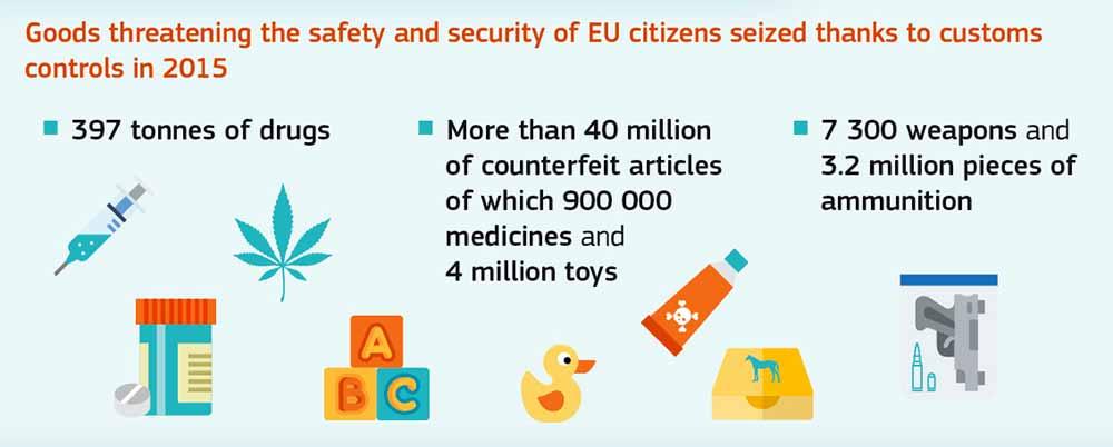 safety EU Customs