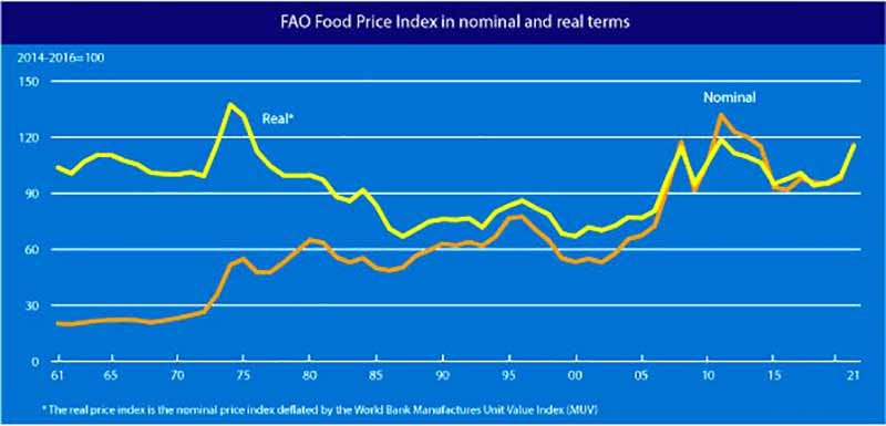 Global food prices April 2021