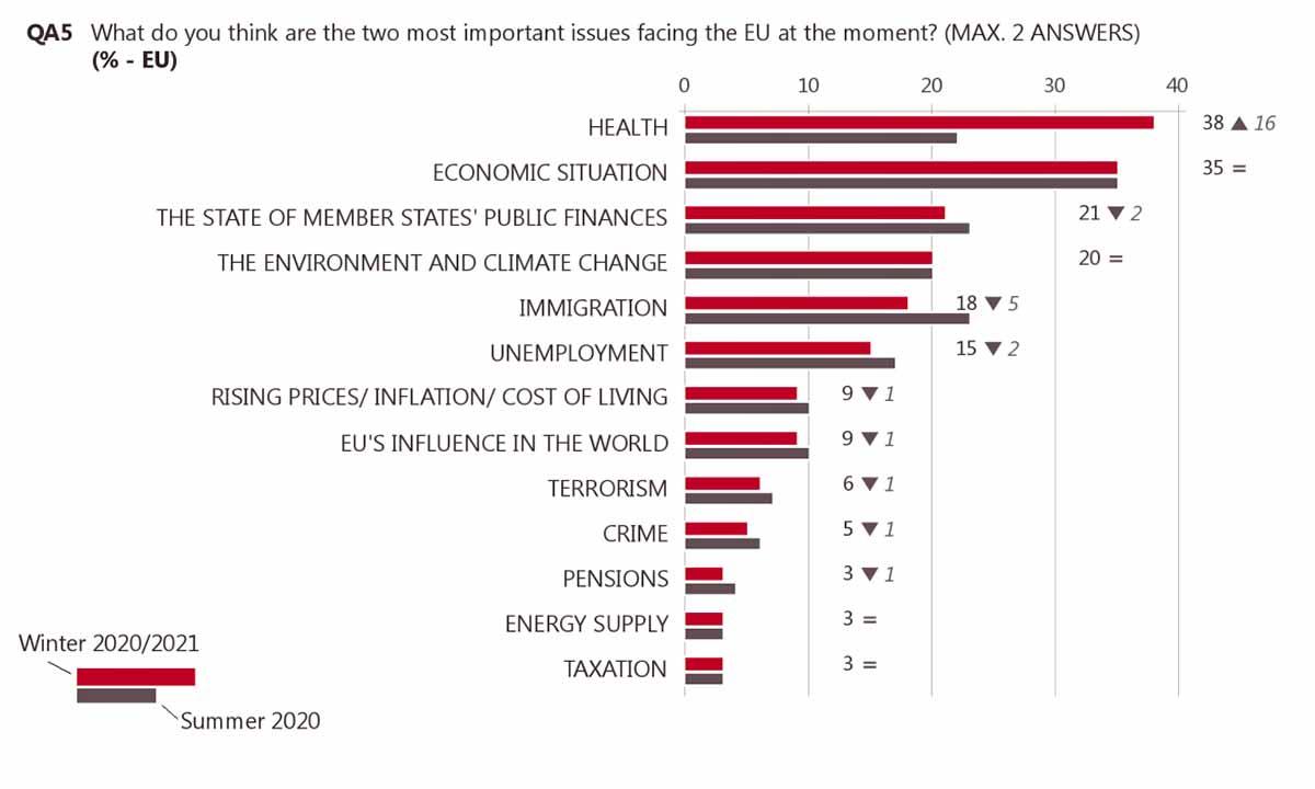 Main concerns at European level
