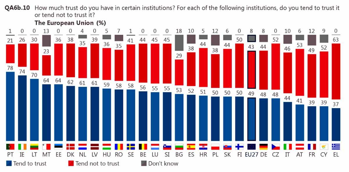 Trust in the European Union (%)