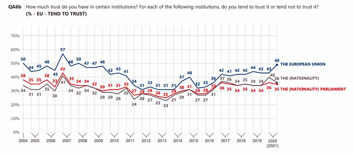 (% - EU - TEND TO TRUST) How much trust do you have in certain institutions? For each of the following institutions, do you tend to trust it or tend not to trust it?